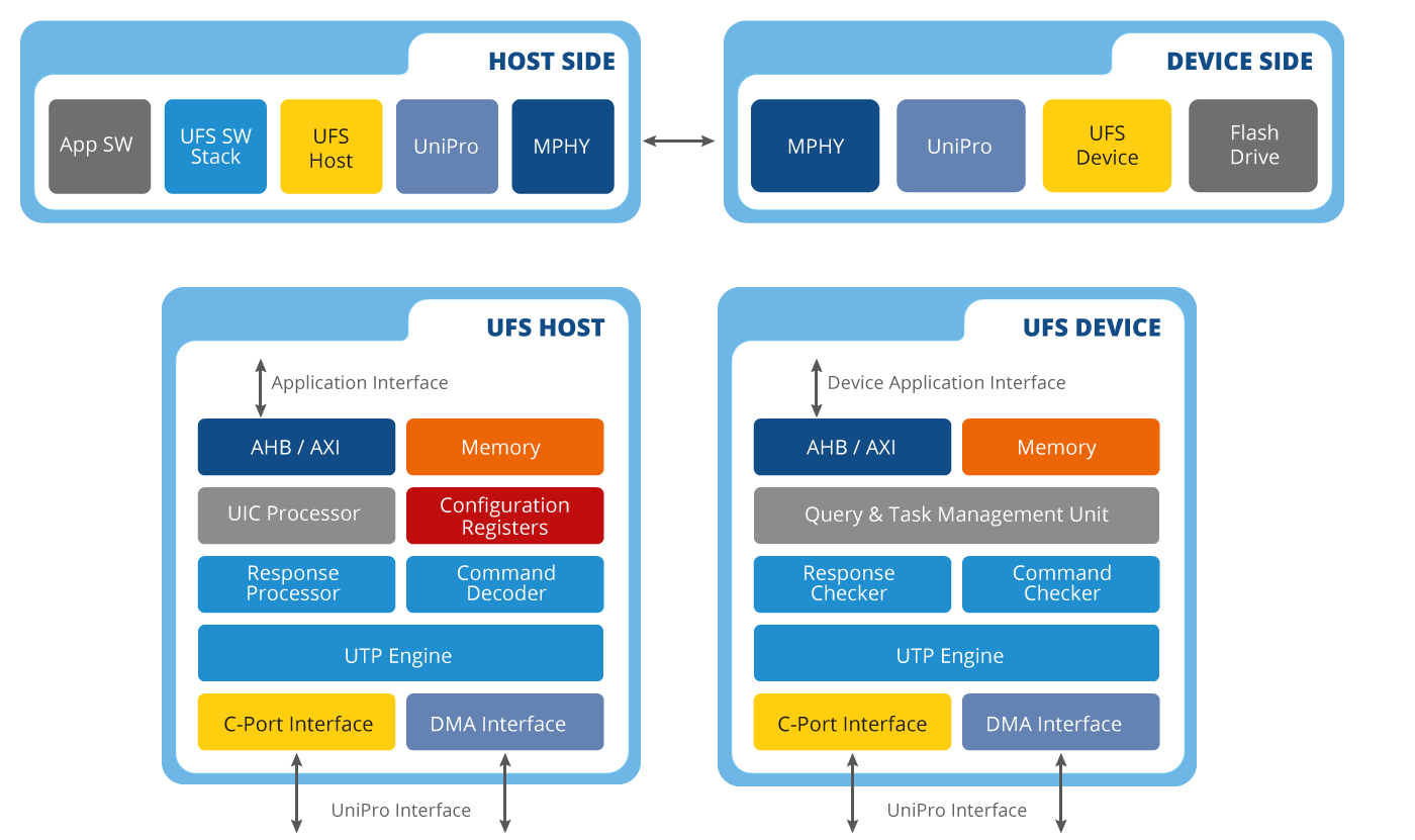 UFS Host Device Controllers