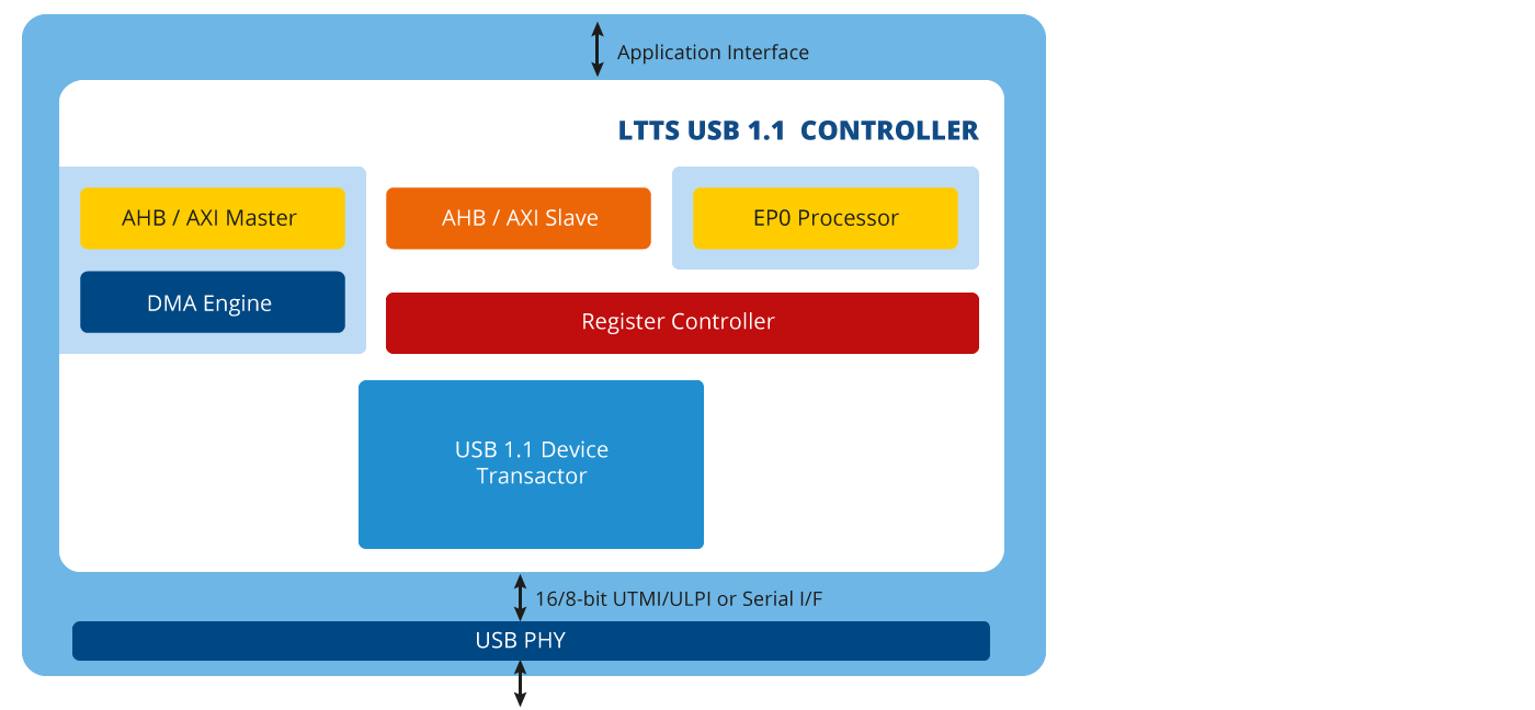 USB 1.1 Device Controller