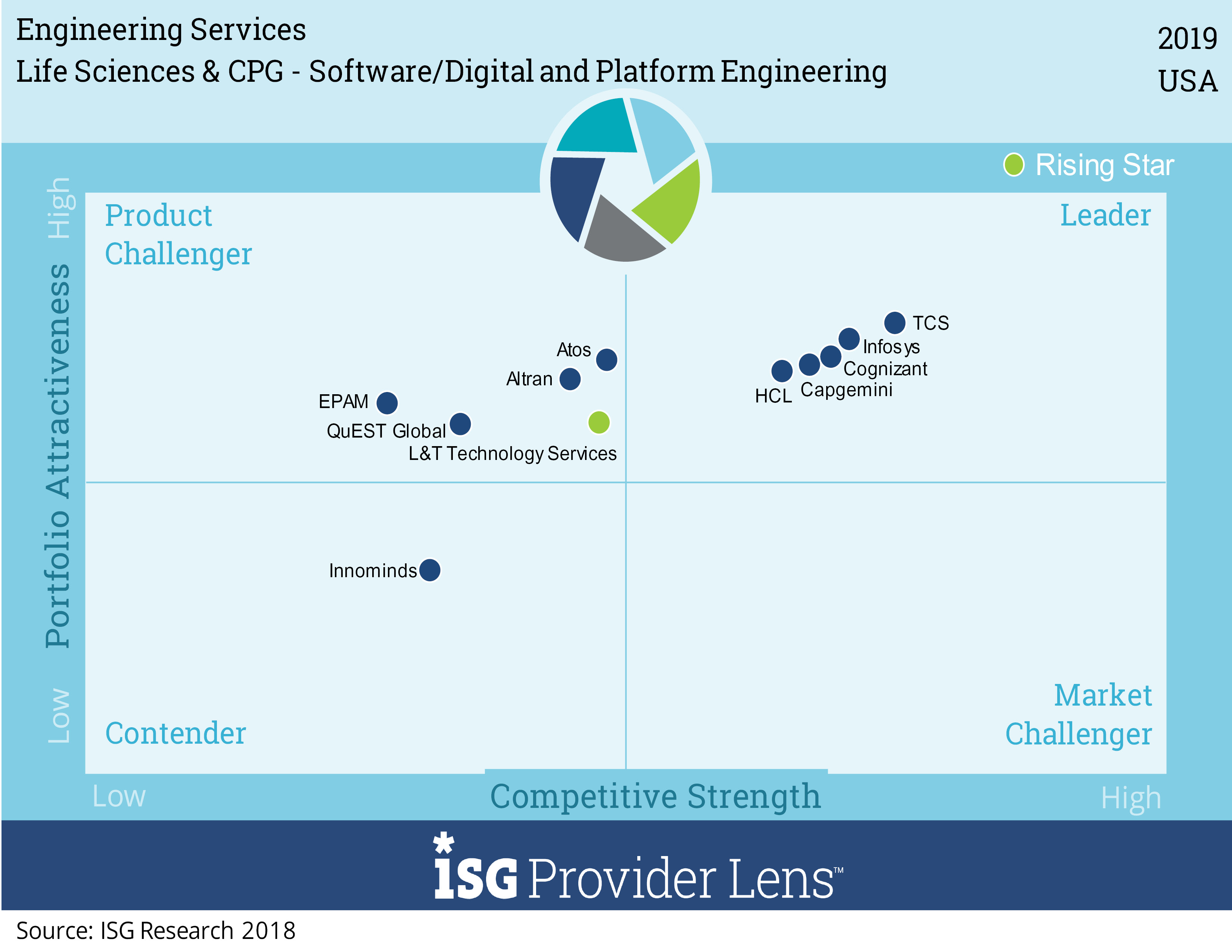 Software, digital and platform engineering services consist of software product development and all related application software development, independent of specific hardware. It also includes IoT software applications for connectivity, mobility, predictive maintenance, OT data analytics (OT data defined as data being generated from the plant floor and production processes associated with production machines, sensors, control systems, etc.), digital supply chain and related areas, and engineering platform-related software work, such as IoT, PLM, MES and other industrial systems. ERP platforms are out of scope.