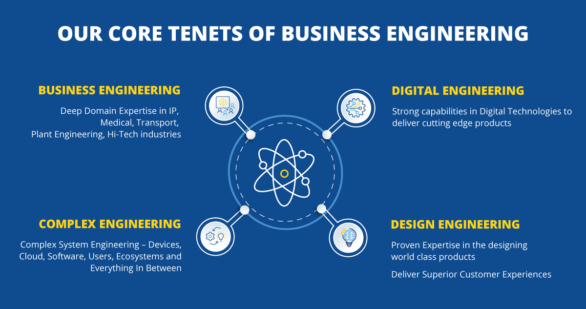 LTTS Product Engineering Tenets