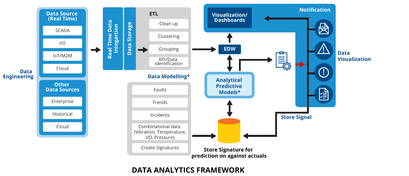 Engineering-Analytics-Services-(EAS)_Data-Analytics-framework.png