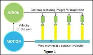 Machine Vision: Design Challenges and Best Practices | L&T
