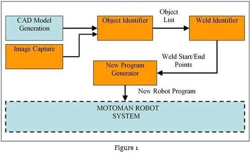 Hybrid AI System for Sensor Networks   L&T Technology Services