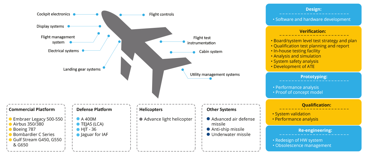 Avionics(DELIVERING-COMPREHENSIVE-PRODUCT-LIFECYCLE-MANAGEMENT-AND-SUPPORT).png
