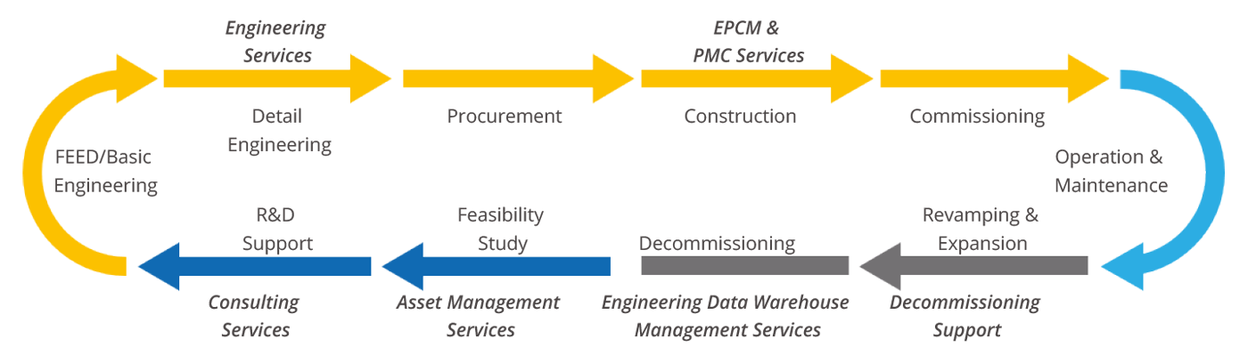 CAPEX-EPCM(OUR-OFFERINGS-SUITE).png