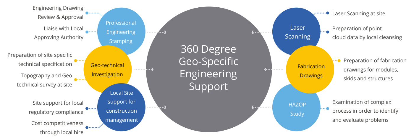 Engg-Reapplication(360-Degree-Geo-Specific-Engineering-Support).png