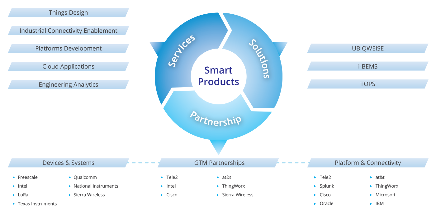 Smart-Products-and-Services(HOLISTIC-END-TO-END-SMART-PRODUCT-DEVELOPMENT-FRAMEWORK).png